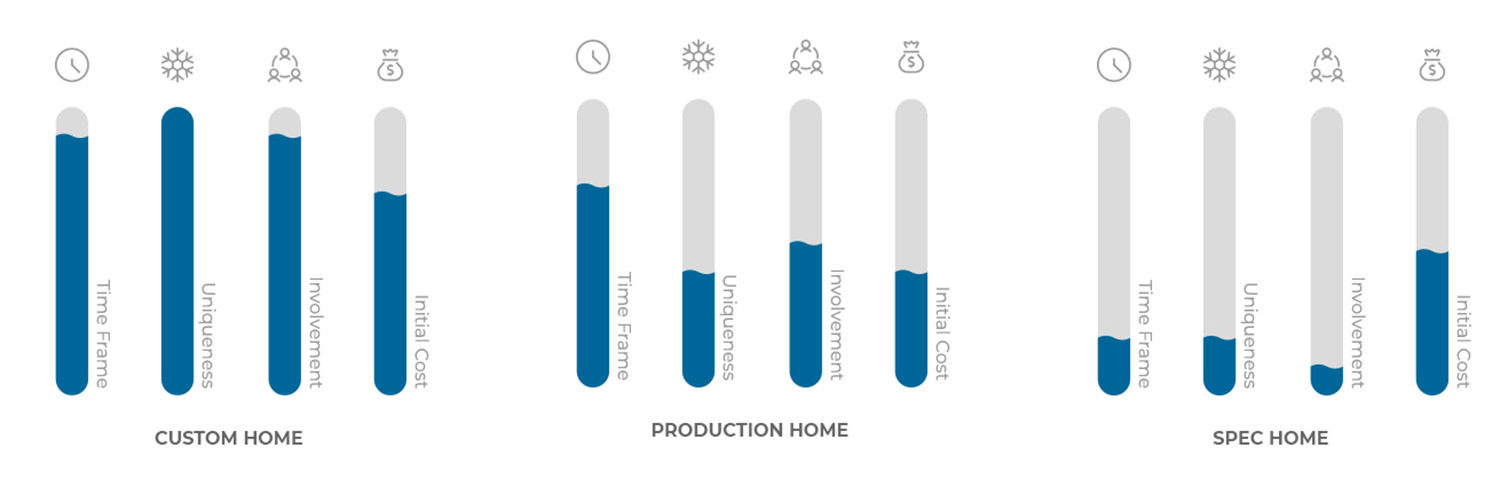 comparison of custom home production home and spec home