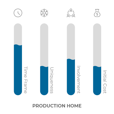 bar graph of qualities of a production home