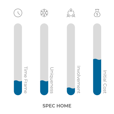 bar graph of qualities of a spec home