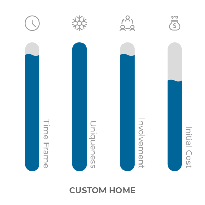 bar graph of qualities of a custom home
